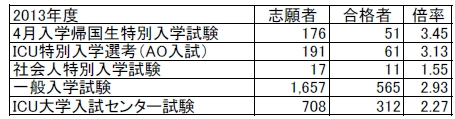 2013-result01