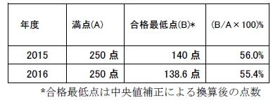 icu-stats17-03