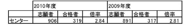 ICU入試分析2