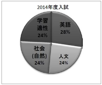 icu-exam-graph-2014
