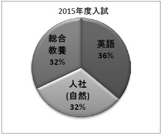 icu-exam-graph-2015
