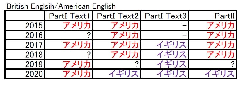 ICU入試の英語リーディングはアメリカ英語?イギリス英語?