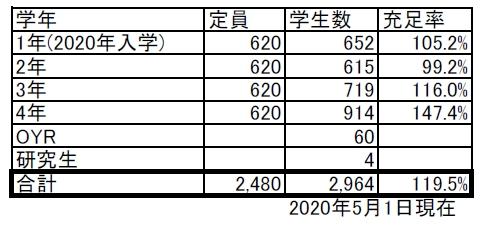 大学 2020 早稲田 倍率